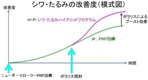 シワ・たるみの改善度(模式図